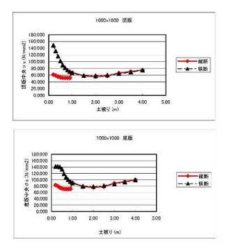 ボックスカルバート 横断荷重と縦断荷重